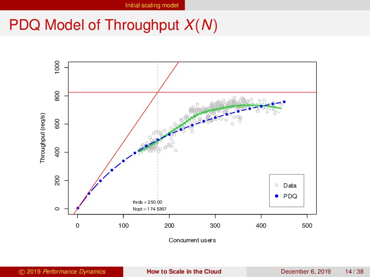Initial scaling model PDQ Model of Throughput X...