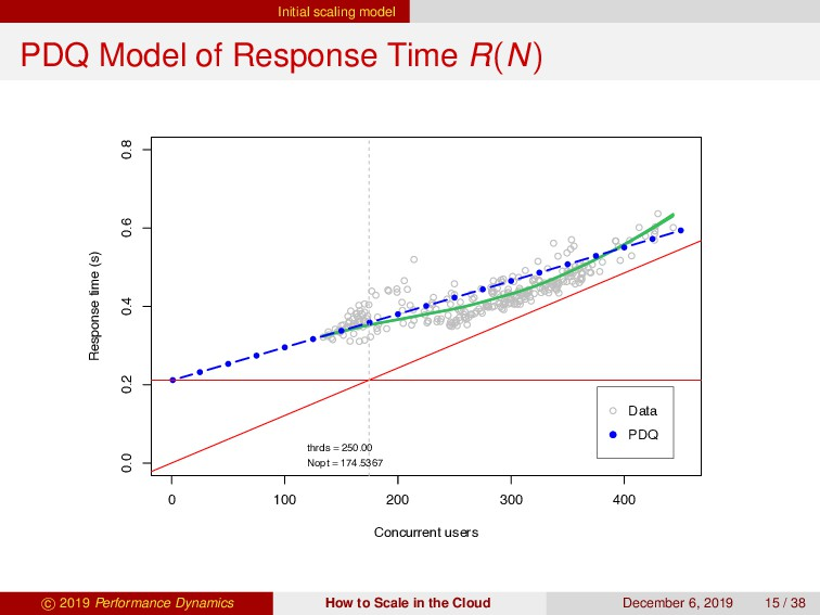Initial scaling model PDQ Model of Response Tim...