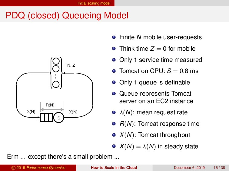 Initial scaling model PDQ (closed) Queueing Mod...