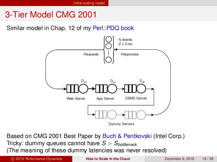 Initial scaling model 3-Tier Model CMG 2001 Sim...