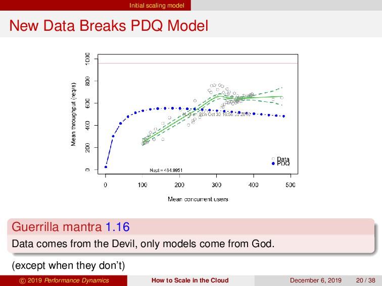 Initial scaling model New Data Breaks PDQ Model...