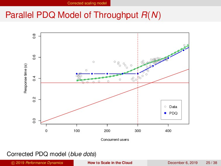 Corrected scaling model Parallel PDQ Model of T...