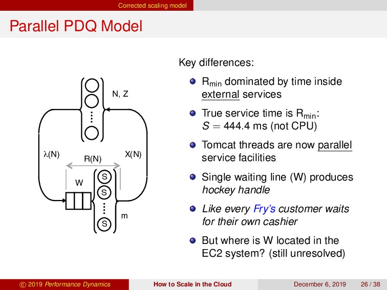 Corrected scaling model Parallel PDQ Model N, Z...