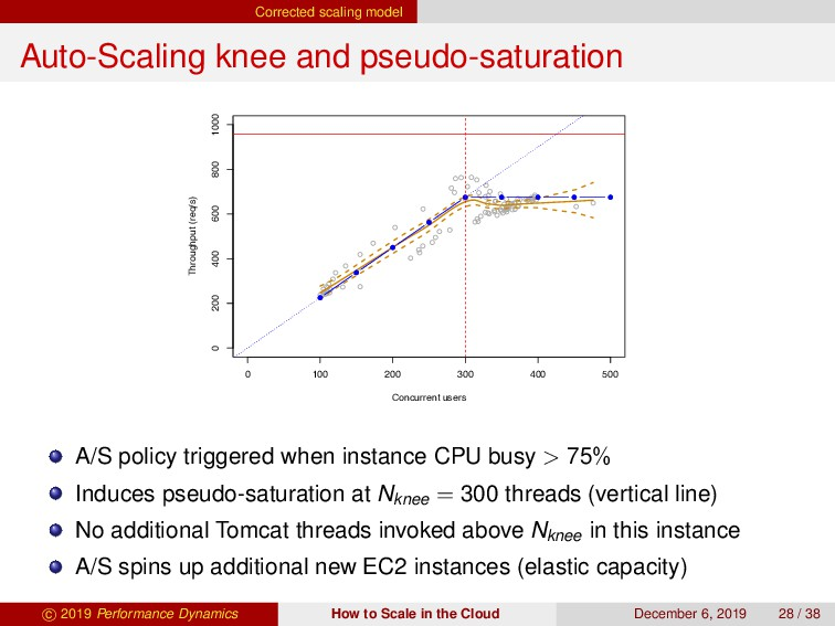 Corrected scaling model Auto-Scaling knee and p...
