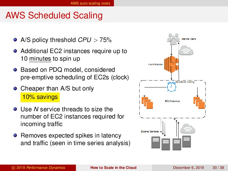 AWS auto-scaling costs AWS Scheduled Scaling A/...