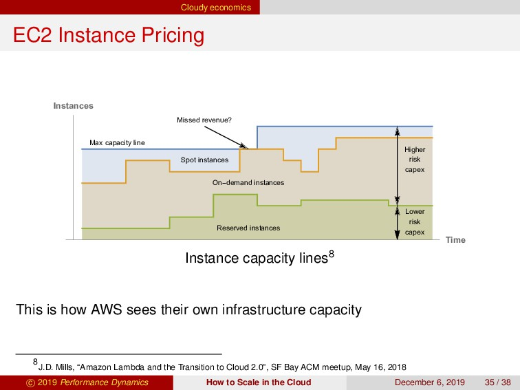 Cloudy economics EC2 Instance Pricing Missed re...