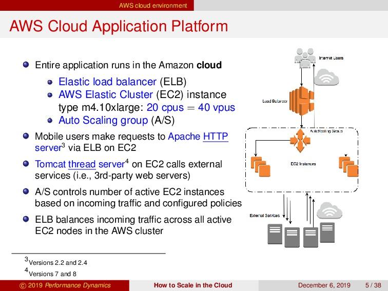 AWS cloud environment AWS Cloud Application Pla...
