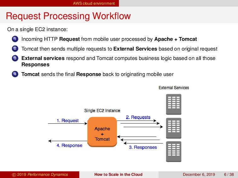 AWS cloud environment Request Processing Workflo...