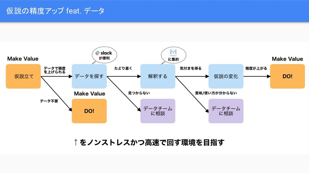 仮説の精度アップ feat. データ 1.