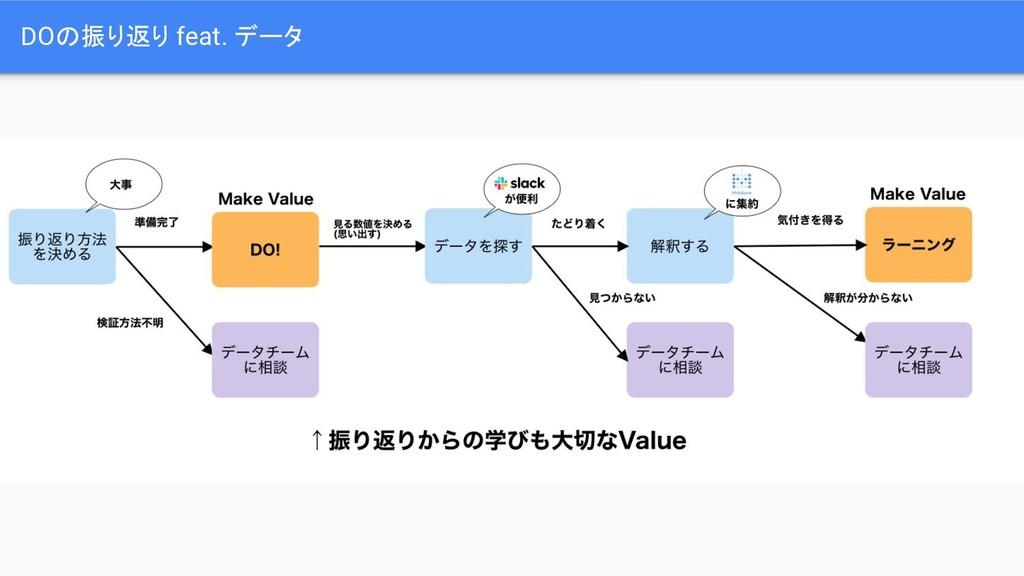 DOの振り返り feat. データ