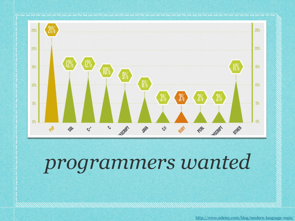 programmers wanted http://www.udemy.com/blog/mo...