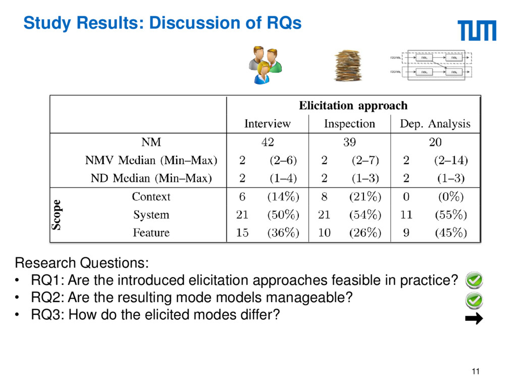 Study Results: Discussion of RQs 11 Research Qu...