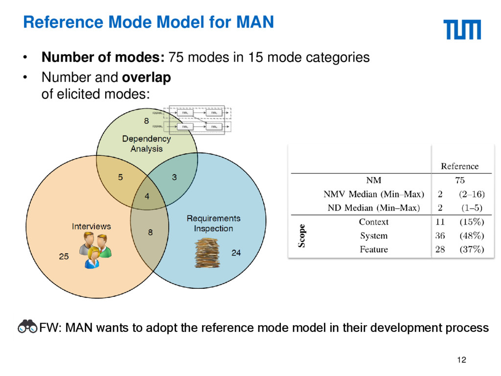 Reference Mode Model for MAN • Number of modes:...