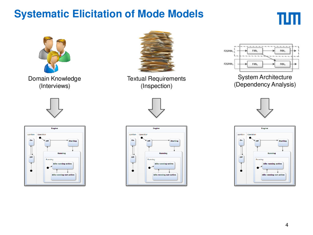 Systematic Elicitation of Mode Models 4 Textual...
