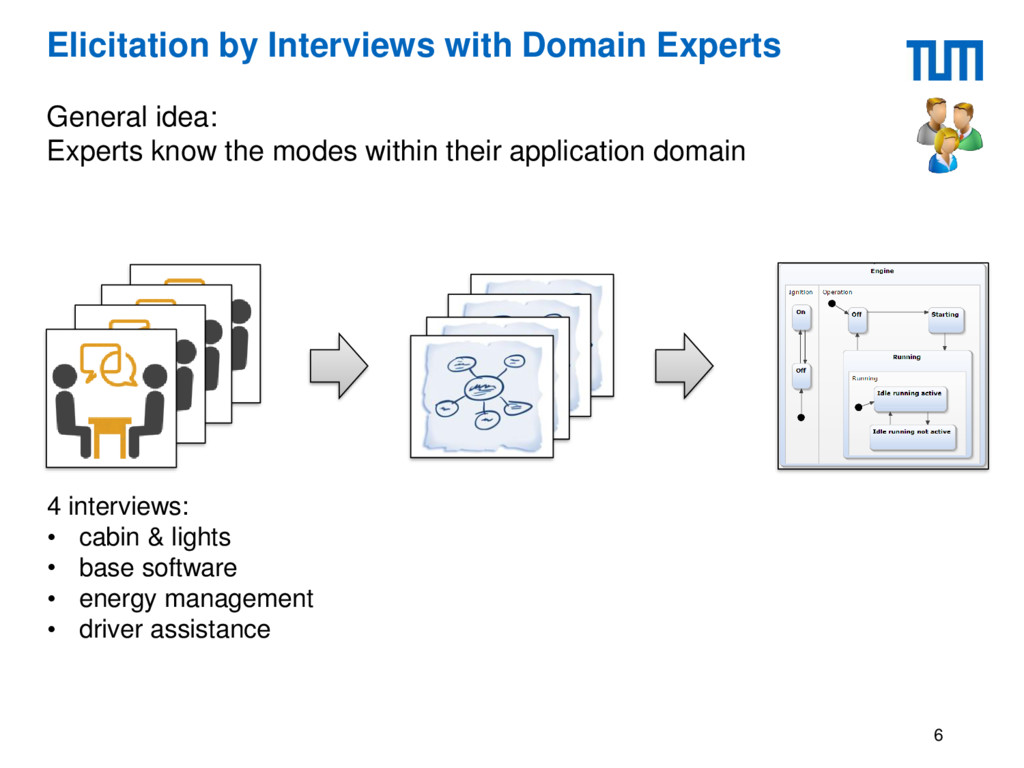 Elicitation by Interviews with Domain Experts G...