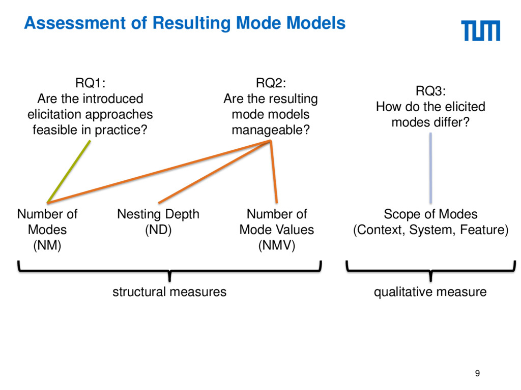 Assessment of Resulting Mode Models 9 RQ1: Are ...