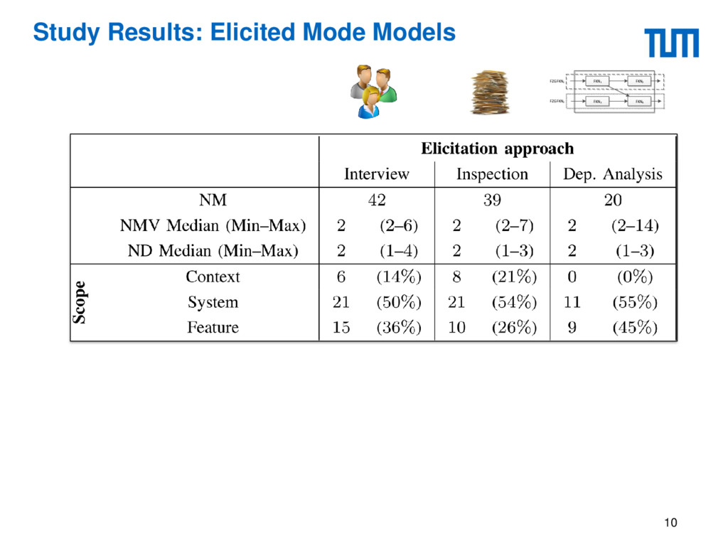 Study Results: Elicited Mode Models 10 FKN1 FKN...
