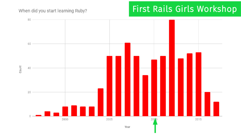 First Rails Girls Workshop