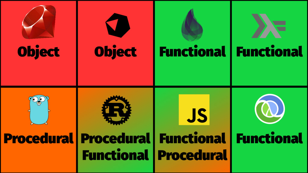 Procedural Procedural Functional Functional Pro...