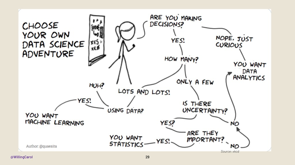 @WillingCarol 29 Source: xkcd