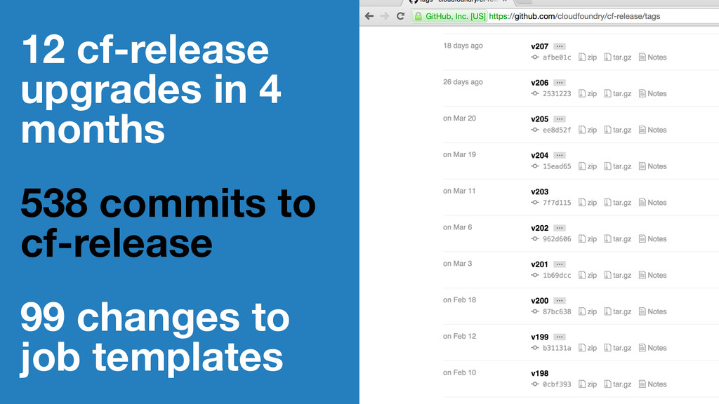12 cf-release upgrades in 4 months 538 commits ...