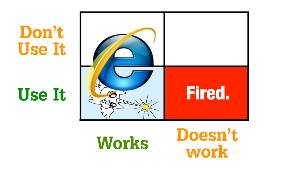 Works Doesn't work Use It Don't Use It Fired.