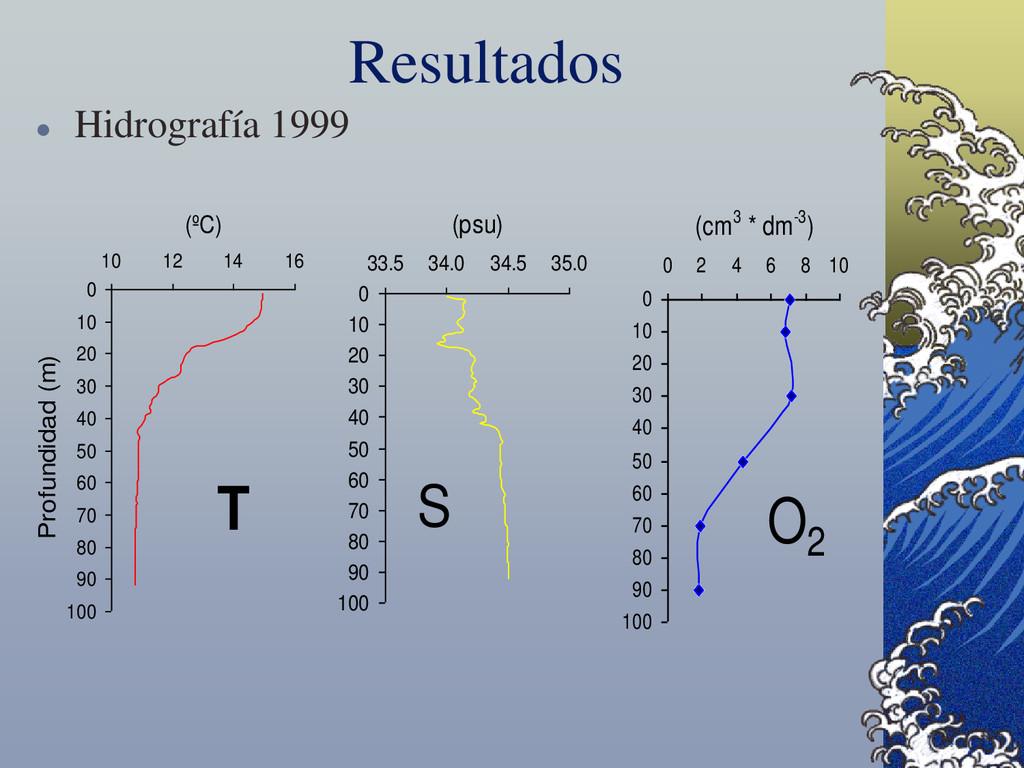 Resultados  Hidrografía 1999 0 10 20 30 40 50 ...