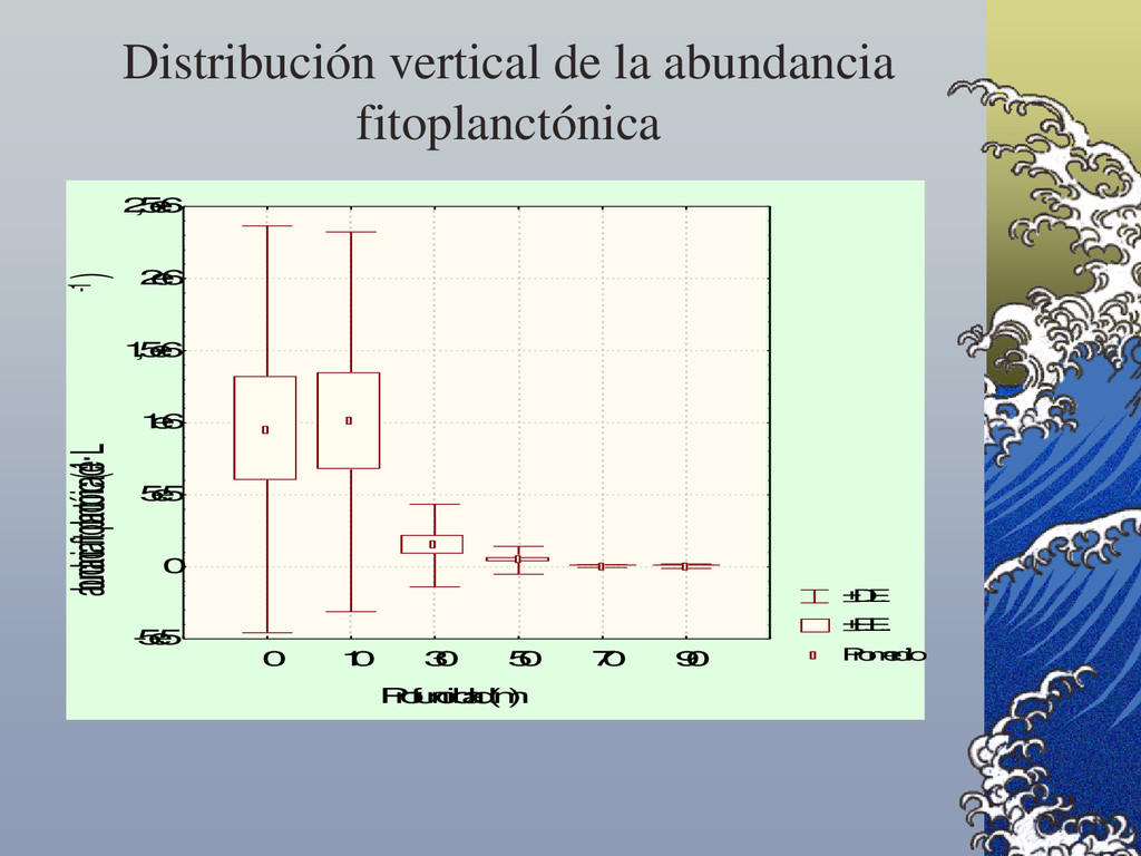 Distribución vertical de la abundancia fitoplan...