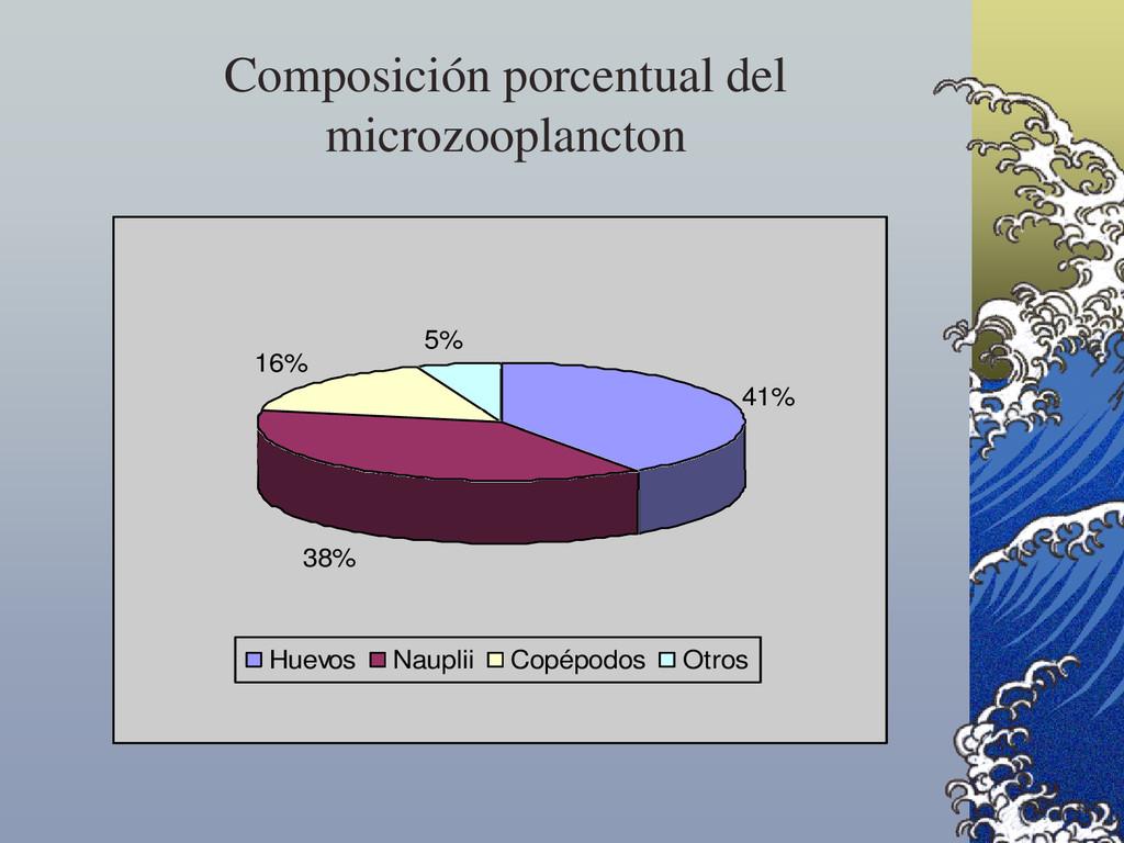41% 38% 16% 5% Huevos Nauplii Copépodos Otros C...