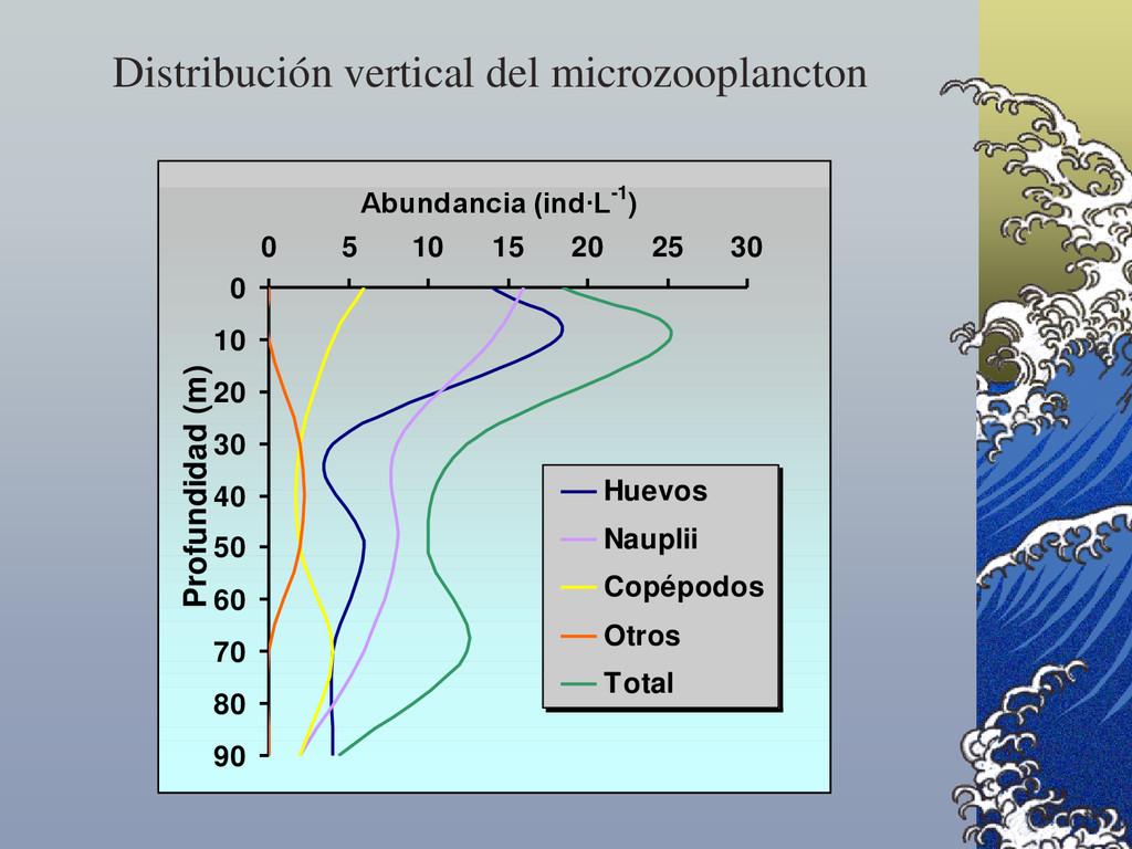 Distribución vertical del microzooplancton 0 10...