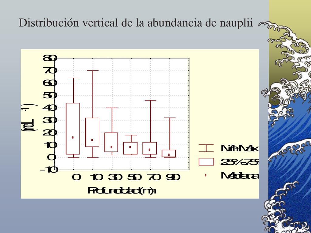Distribución vertical de la abundancia de naupl...
