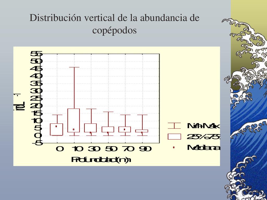 Distribución vertical de la abundancia de copép...