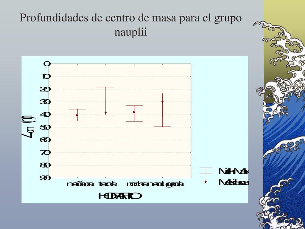 Profundidades de centro de masa para el grupo n...