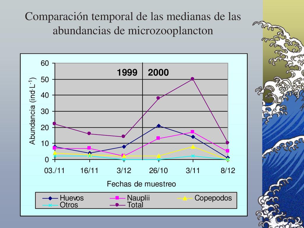 Comparación temporal de las medianas de las abu...