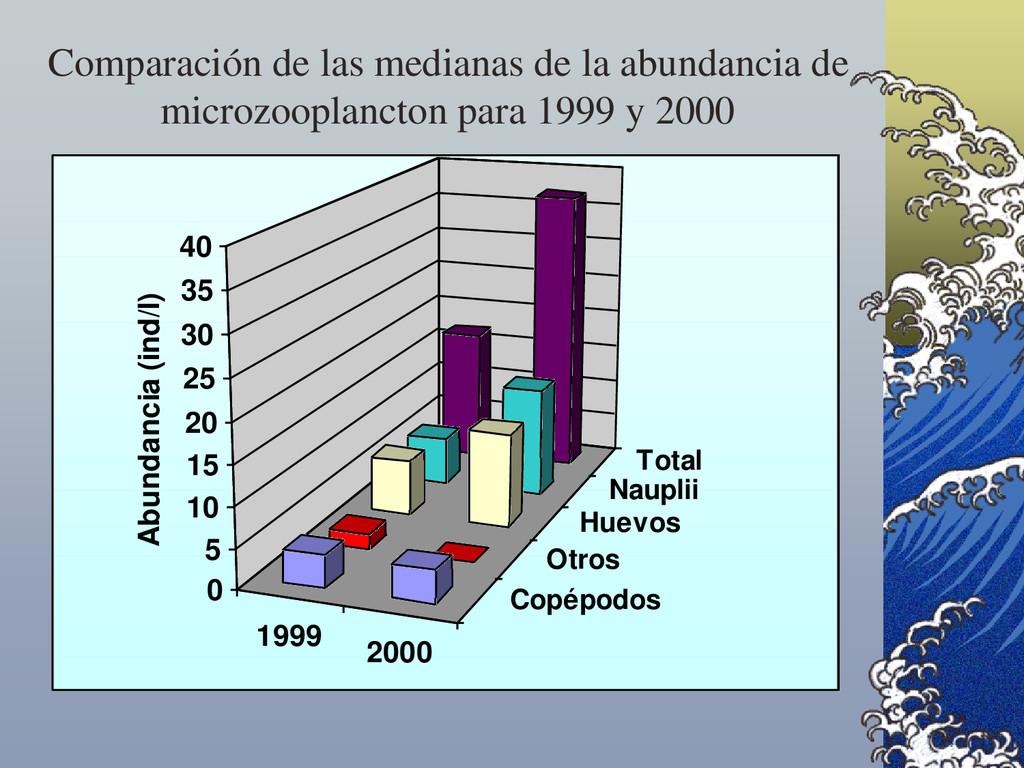 Comparación de las medianas de la abundancia de...