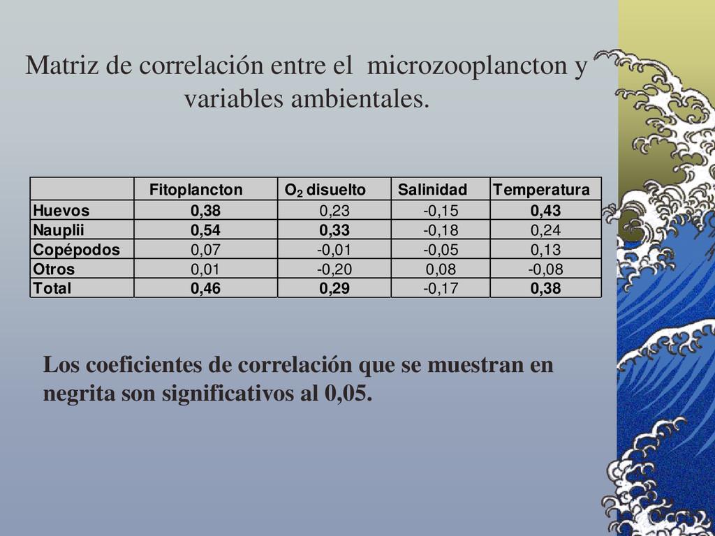 Matriz de correlación entre el microzooplancton...