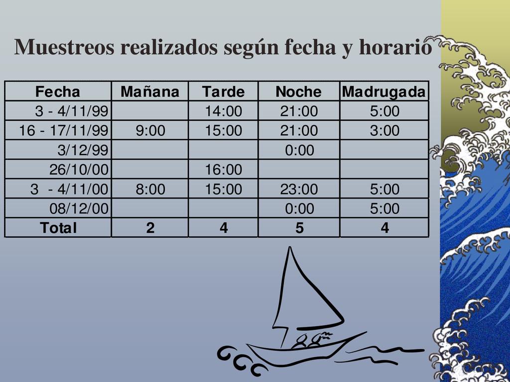Fecha Mañana Tarde Noche Madrugada 3 - 4/11/99 ...