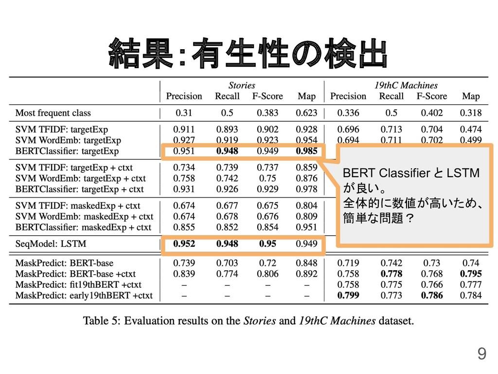 結果:有生性の検出 9 BERT Classifier と LSTM が良い。 全体的に数値が...