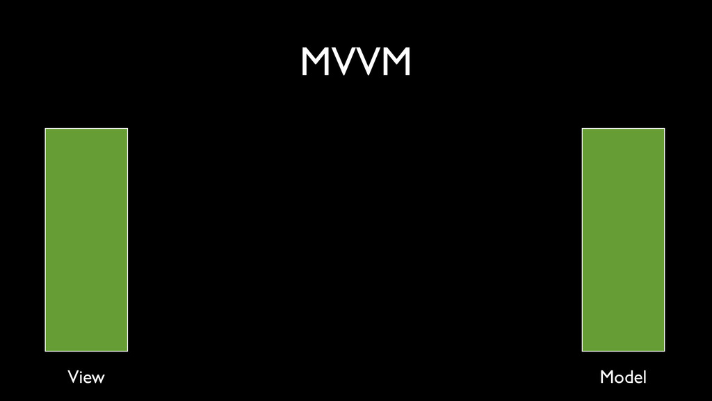 MVVM View Model