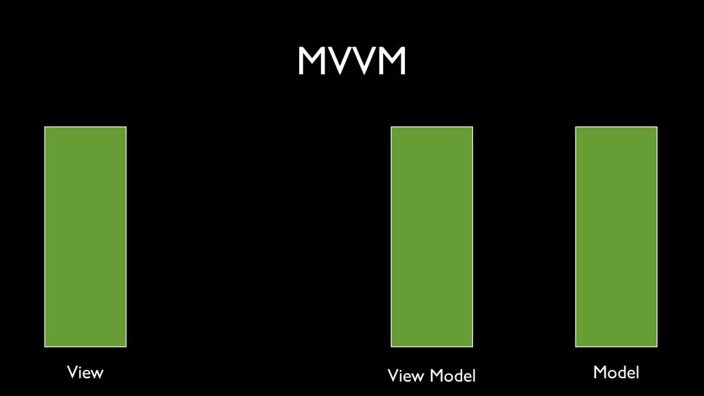 MVVM View View Model Model