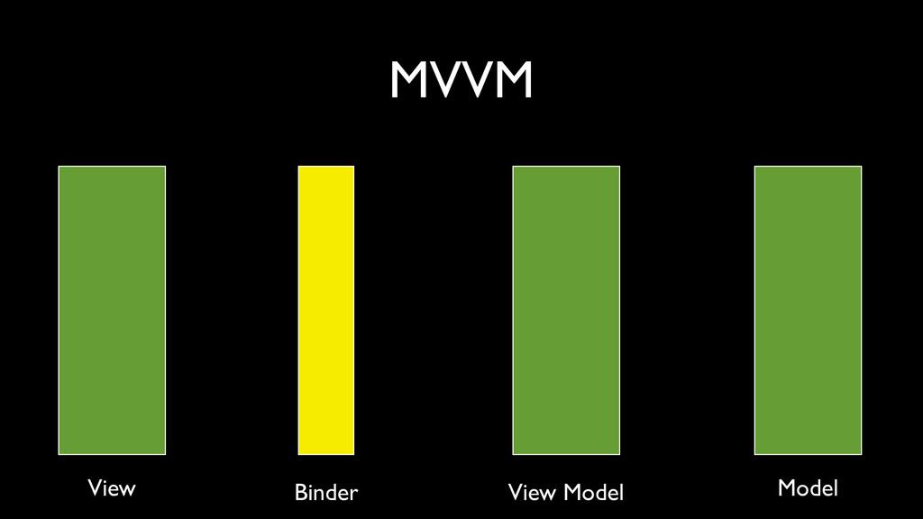 MVVM View Binder View Model Model