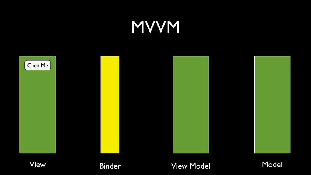 MVVM Click Me View Binder View Model Model