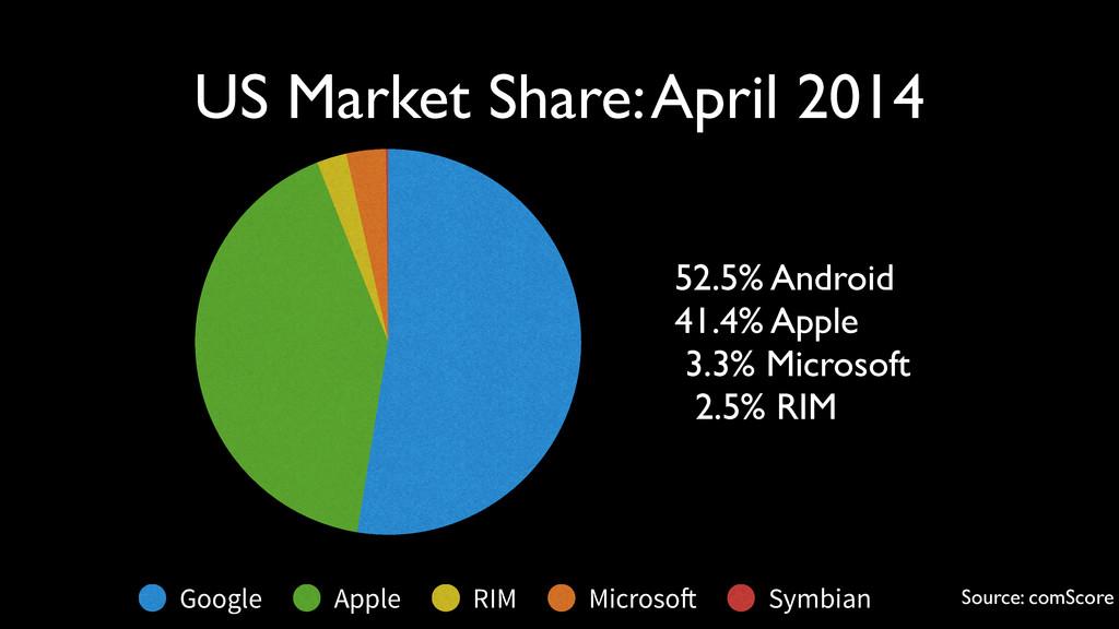 Google Apple RIM Microsoft Symbian 52.5% Androi...