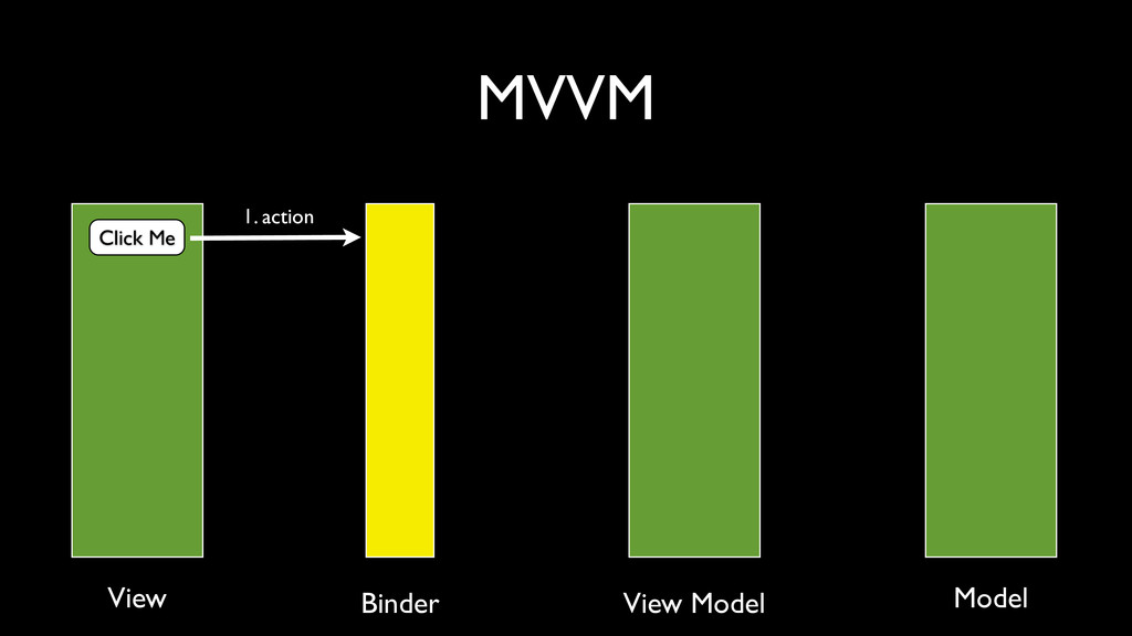 MVVM Click Me 1. action View Binder View Model ...
