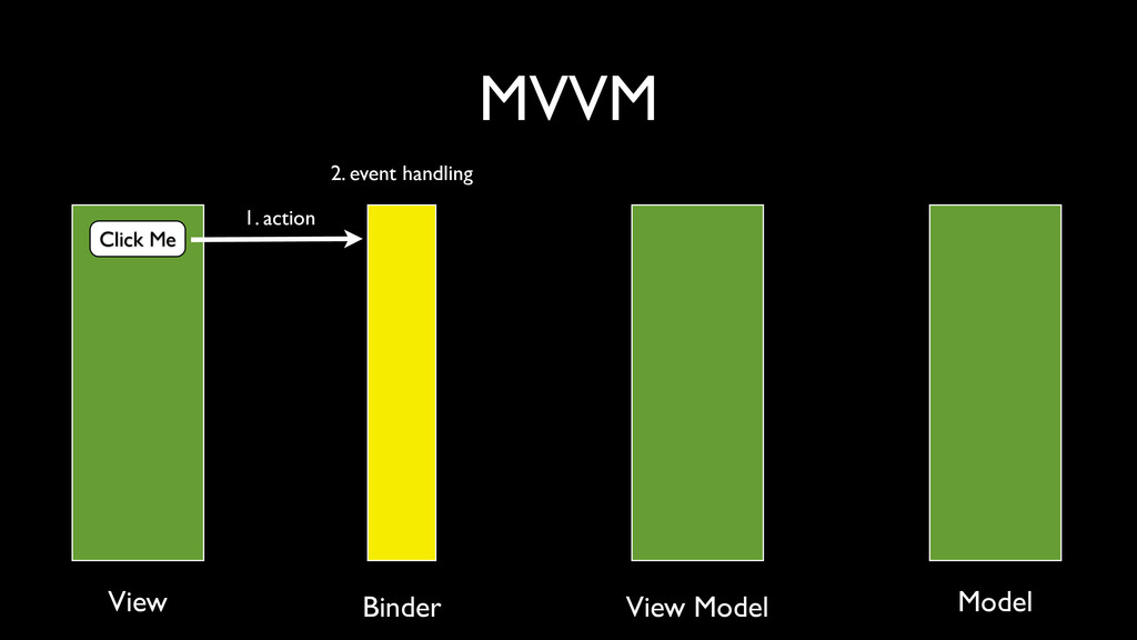 MVVM Click Me 1. action 2. event handling View ...