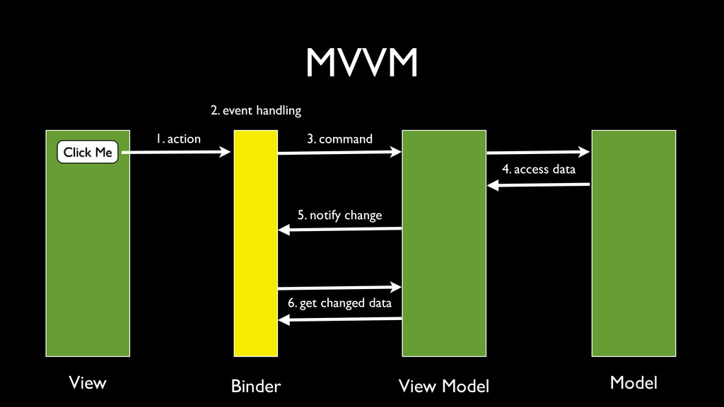 MVVM Click Me 1. action 2. event handling 3. co...