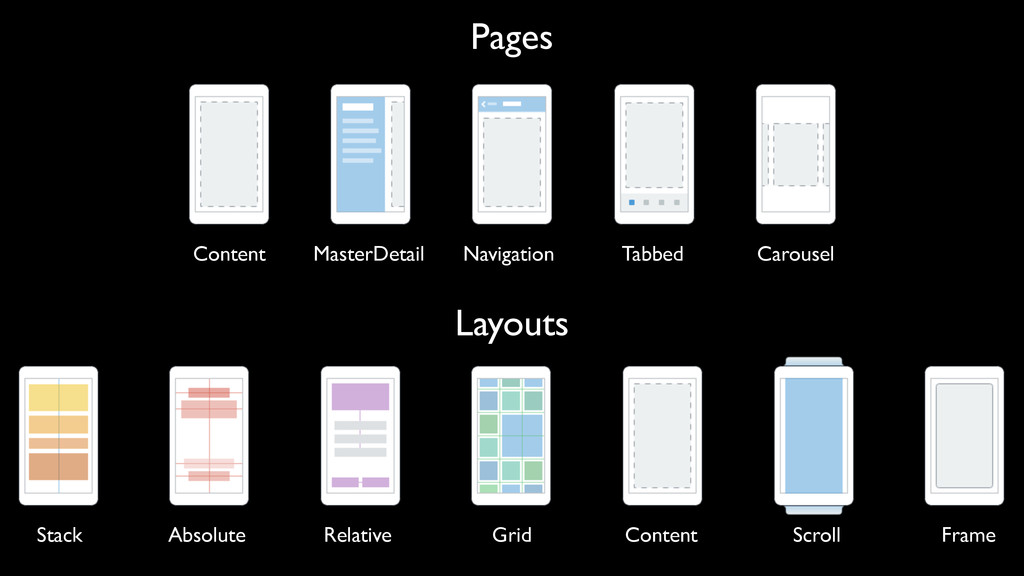 Pages Layouts Content MasterDetail Navigation T...