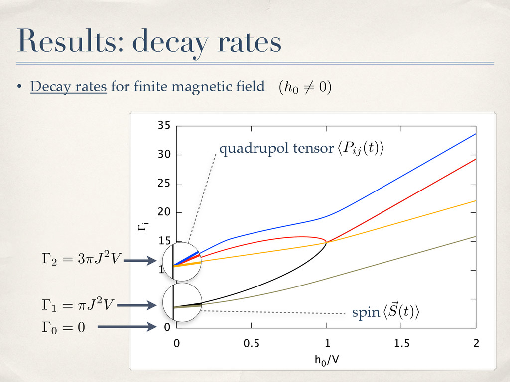 • Decay rates for finite magnetic field Results: ...