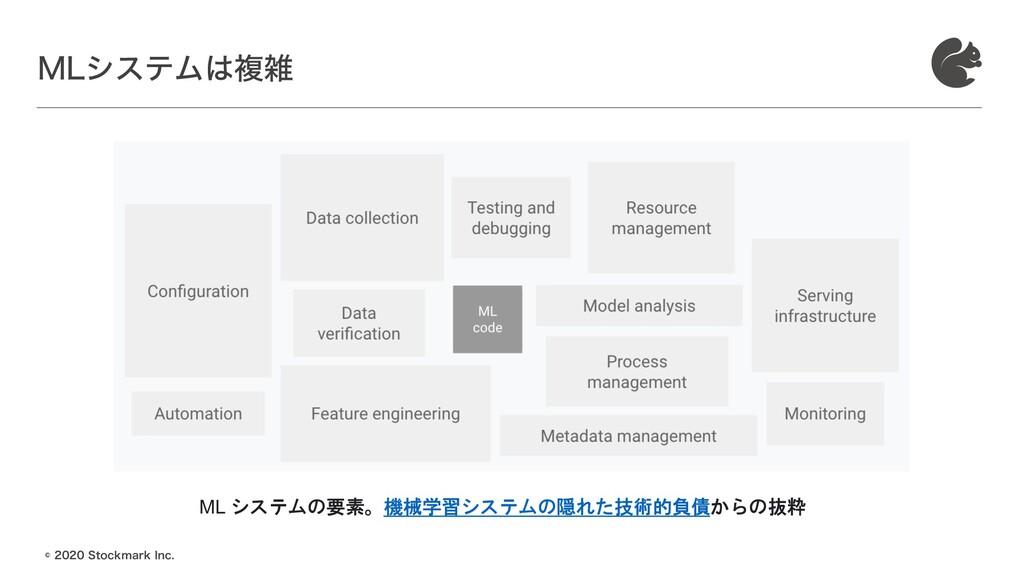˜4UPDLNBSL *OD .-γεςϜෳ ML システムの要素。機械学習...