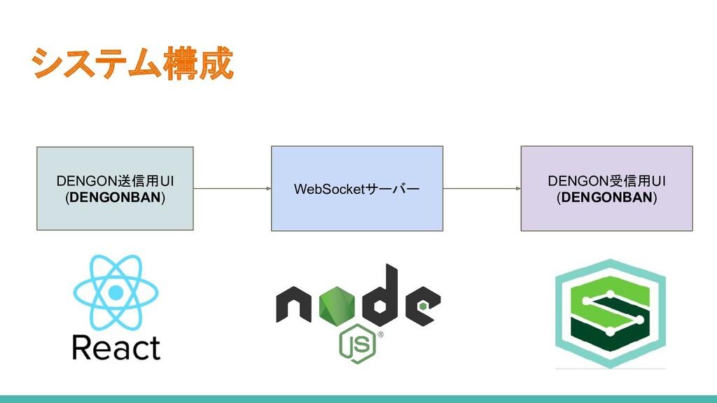 システム構成 DENGON送信用UI (DENGONBAN) WebSocketサーバー DE...